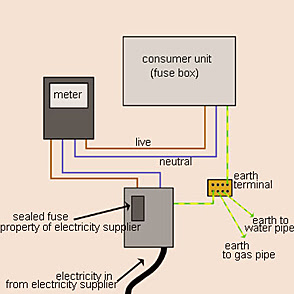 House wiring earthing diagram home wiring and electrical diagram house wiring earthing diagram all of these earthing arrangements will have been installed when your asfbconference2016 Gallery