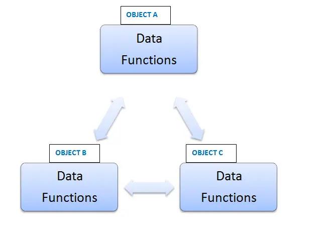 difference between OOP and Procedure oriented programming