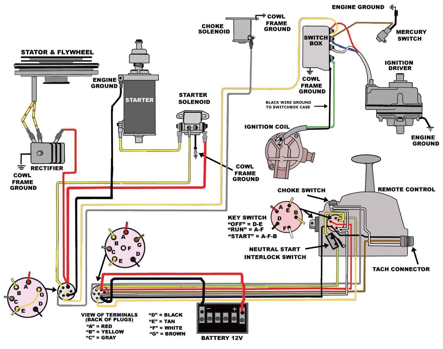 Suzuki Outboard Wiring Harness Wiring Diagram Corsa A Corsa A Pasticceriagele It