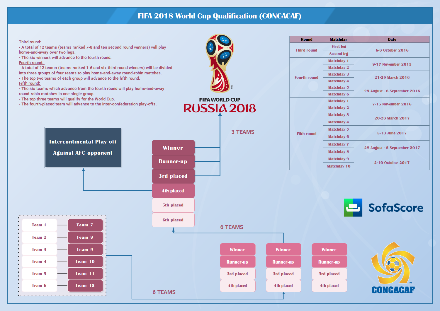 60 World Cup 2018 Qualifiers Results Tables
