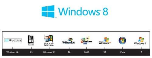 Windows 8 & Windows versi lawas