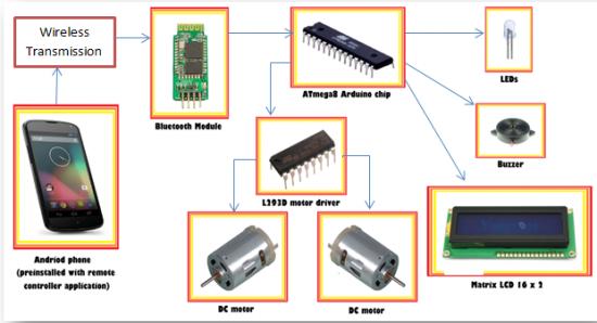 2wd car block diagram