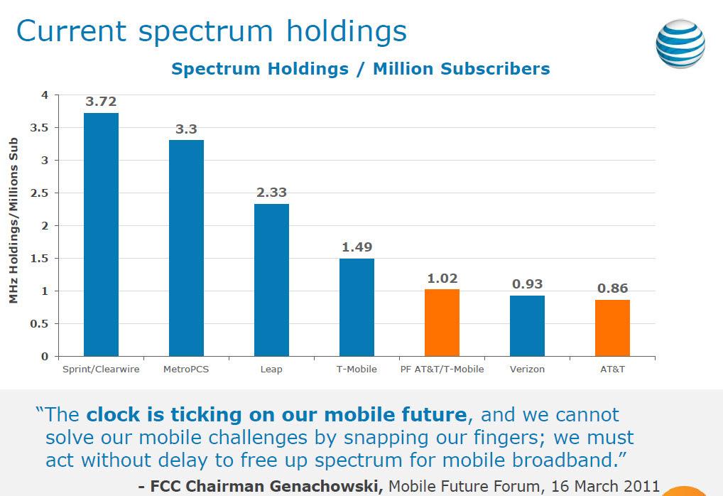 Combined TMobile USA MetroPCS Spectrum Holdings - Us spectrum map