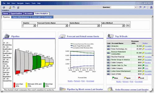 Siebel sales analytics