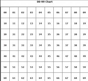 Printable 100 and 99 Charts » The Teachers