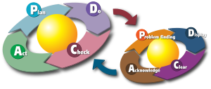 A diagram to show the two PDCA cycles. The fir...