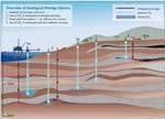 Síntesis de las opciones de almacenamiento geológico.