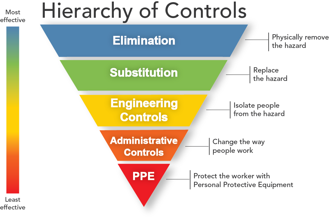 Imae of Hierarchy of Controls