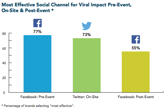 most effective social channel for event marketing