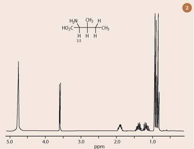 Fig 2  The 1H-nmr spectrum of isoleucine
