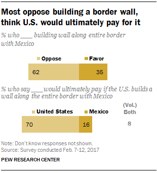 Most oppose building a border wall, think U.S. would ultimately pay for it