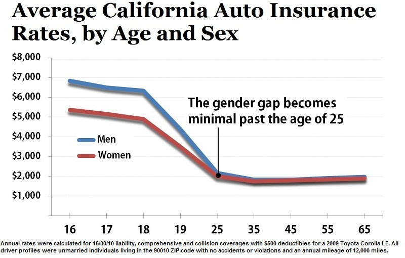 Compare Car iIsurance: Average Car Insurance Rates By State