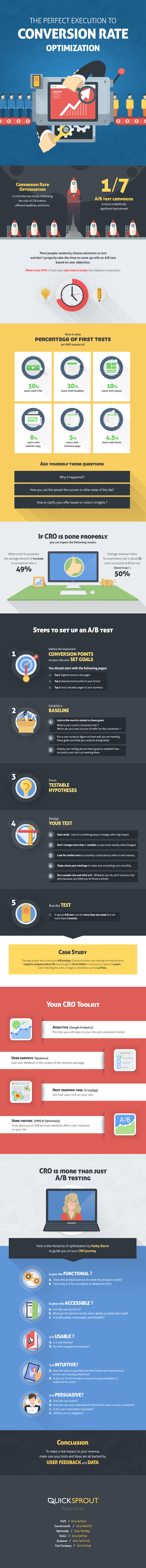 The Perfect Execution of Conversion Rate Optimization - #infographic