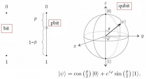 qubit - computación cuántica