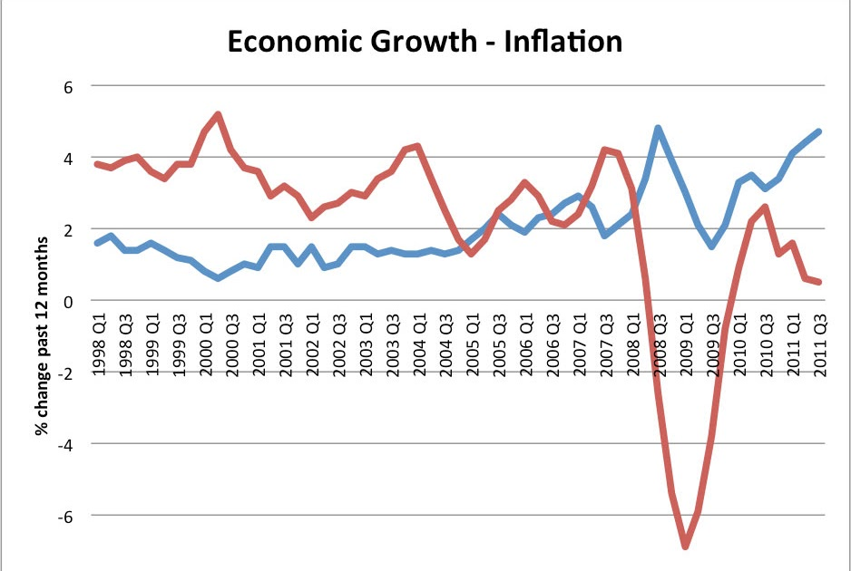 Evaluation of the current state of uk economy economics essay