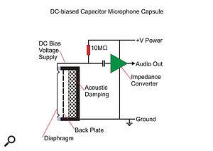 Q Are back-electret mics any good?