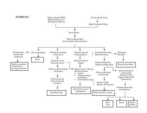 bacaan kanggo barudak perawat pathway otitis