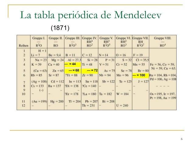 Qumica resultado de imagen para sistema peridico de mendeleiev urtaz Choice Image