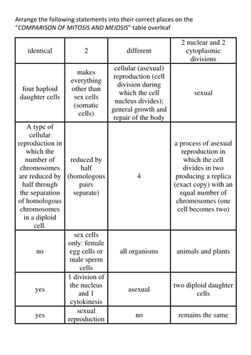 The differences between mitosis and meiosis by BioGas66