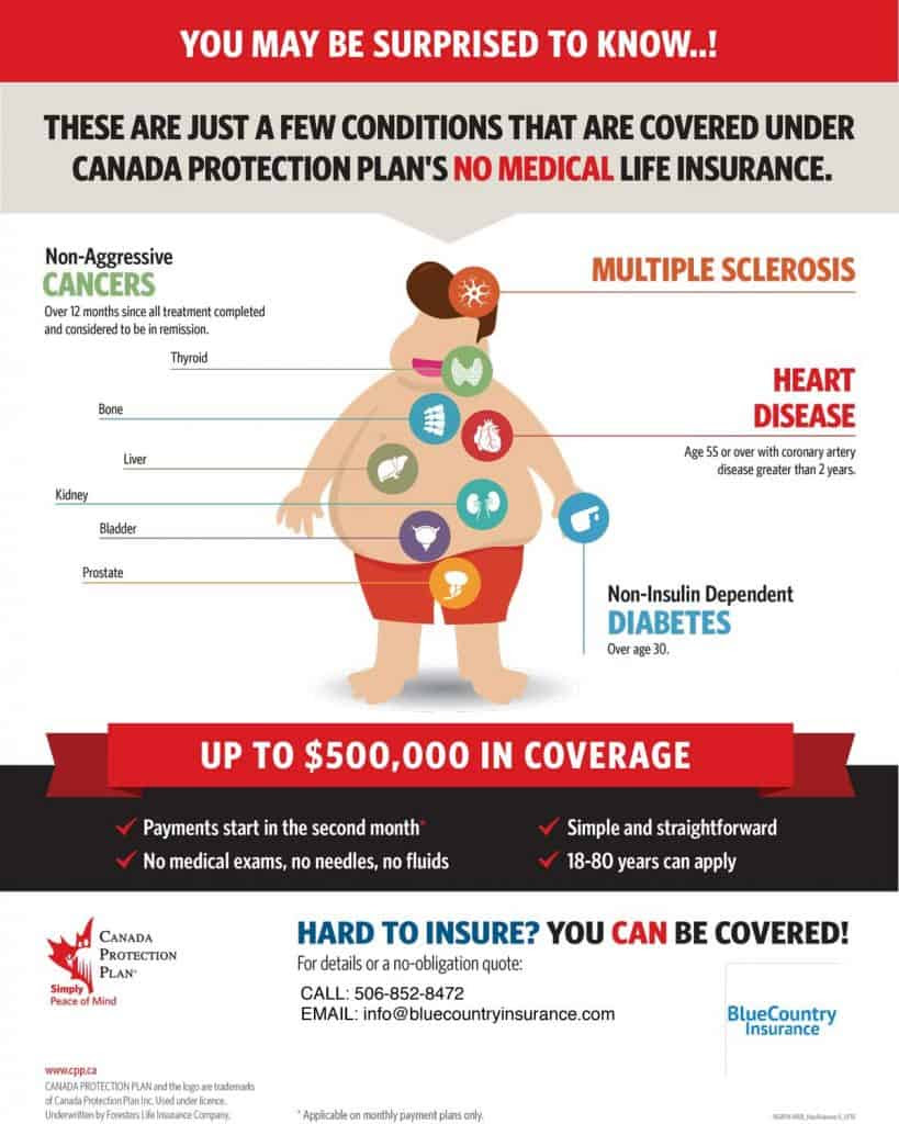 No Medical Life Insurance Canada | Blue Country Insurance
