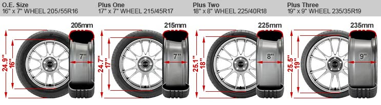 Bigger Wheels And Tires Where Performance Begins And Ends Autoevolution