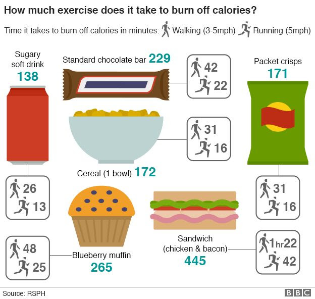 How long will it take to burn off your lunch ...