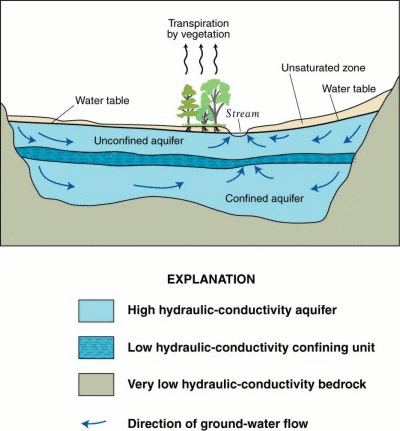 What Is an Aquifer? | RWL Water