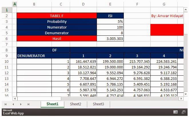 Tabel F F Tabel Dalam Excel Dan Cara Baca Tabel F Uji Statistik