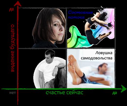 4 состояния сознания