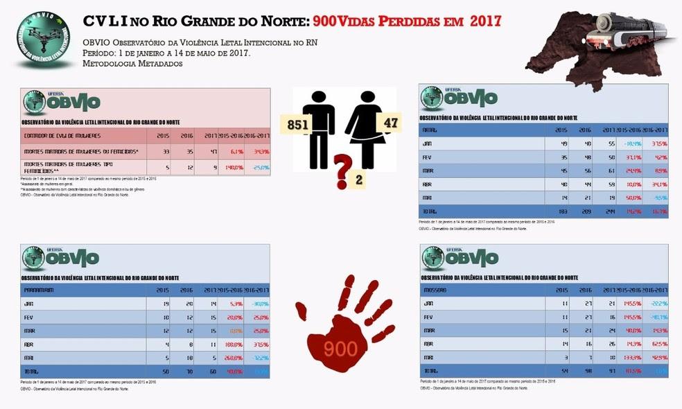 Segundo dados do OBVIO, 851 homens e 47 mulheres já foram assassinados este ano no RN; há corpos de duas vítimas que ainda não foi possível determinar o sexo  (Foto: OBVIO)
