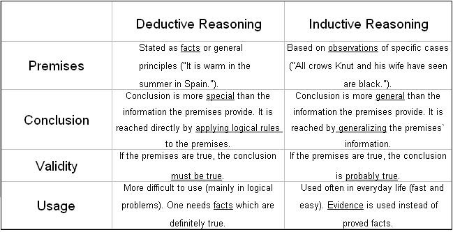 cognition two forms of deductive reasoning Types of reasoning (deductive vs inductive) when you start building an argument, you need to decide whether you're going to use deductive or inductive reasoning to prove your point deductive reasoning.