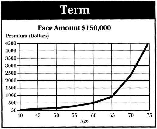 Insurance: Term vs. whole life