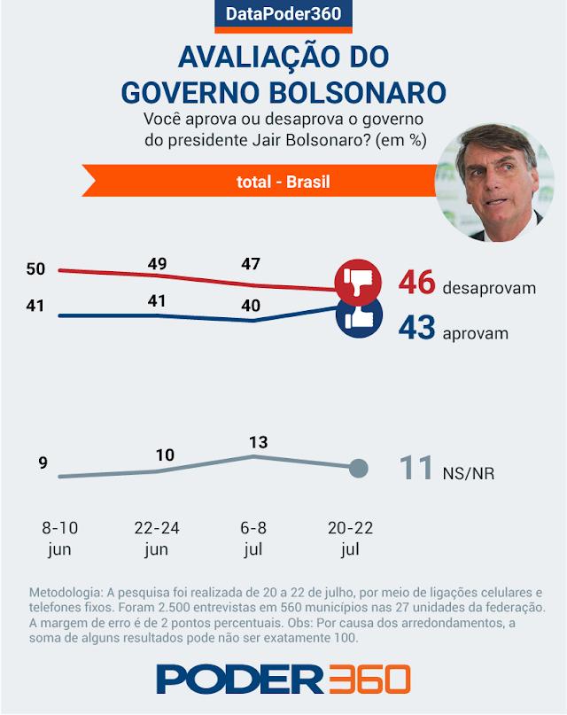 Aprovação do governo Bolsonaro sobe para 43%; desaprovação está em 46%