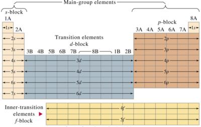 Elementos de la tabla peridica estructura y organizacin de la elementos de la tabla peridica estructura y organizacin de la tabla peridica urtaz Gallery