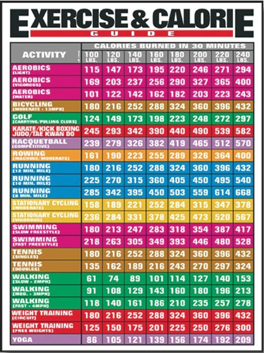 Calories Burned In 30 Minutes For Various Different Activities