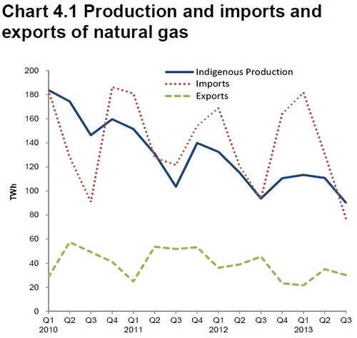 UK Gas production and trade Q3 2013