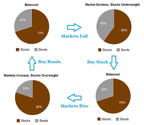 Index Fund Rebalancing