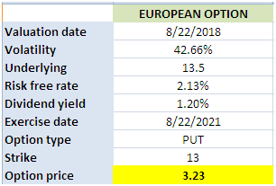Financial derivative in Excel pricing a European option