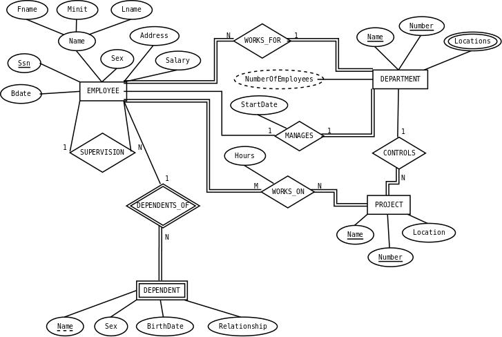 Dia Sheet Er Editor For Entity Relations Diagrams