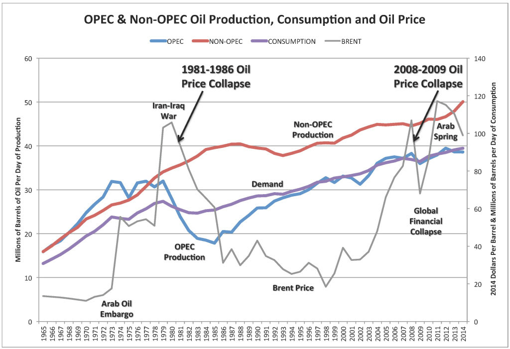 OPEC & Non-OPEC Oil Production, Consumption and Oil Price