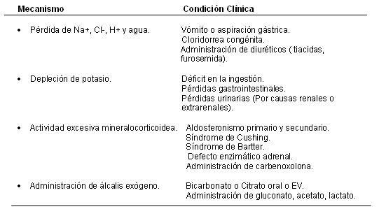 Alteraciones Del Equilibrio Acido Basico