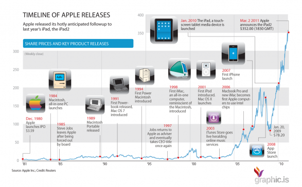 Timeline of Apple Milestones Infographic
