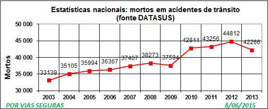 Datasus VF 2003a2013 Jun 2015