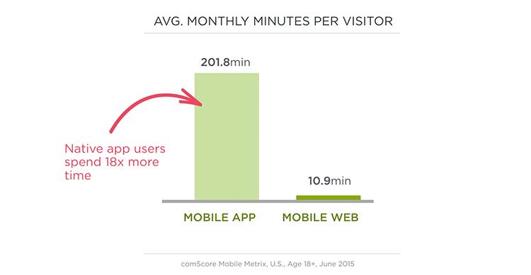 Native app time spent vs. Mobile web