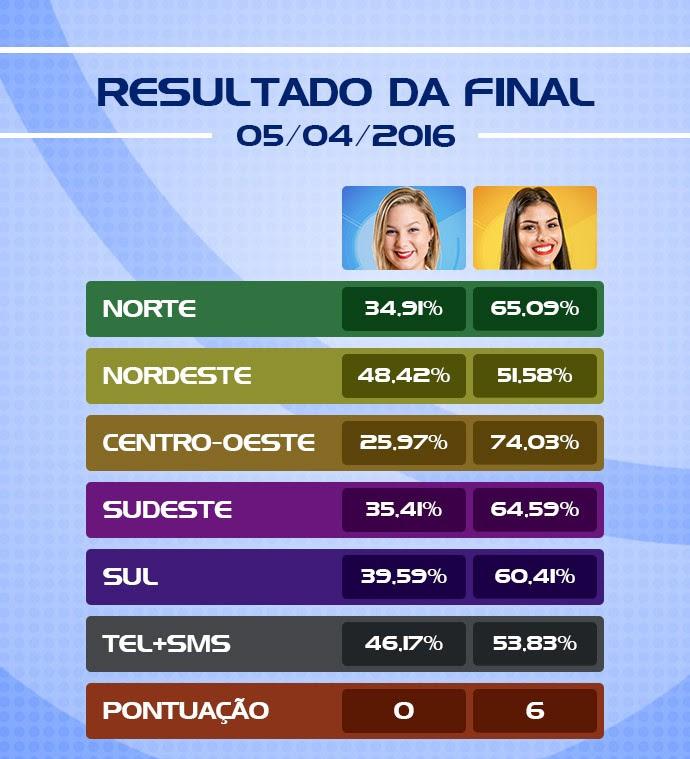 Resultado Final BBB16: Munik campeã (Foto: Scitilla Lima/Gshpw)