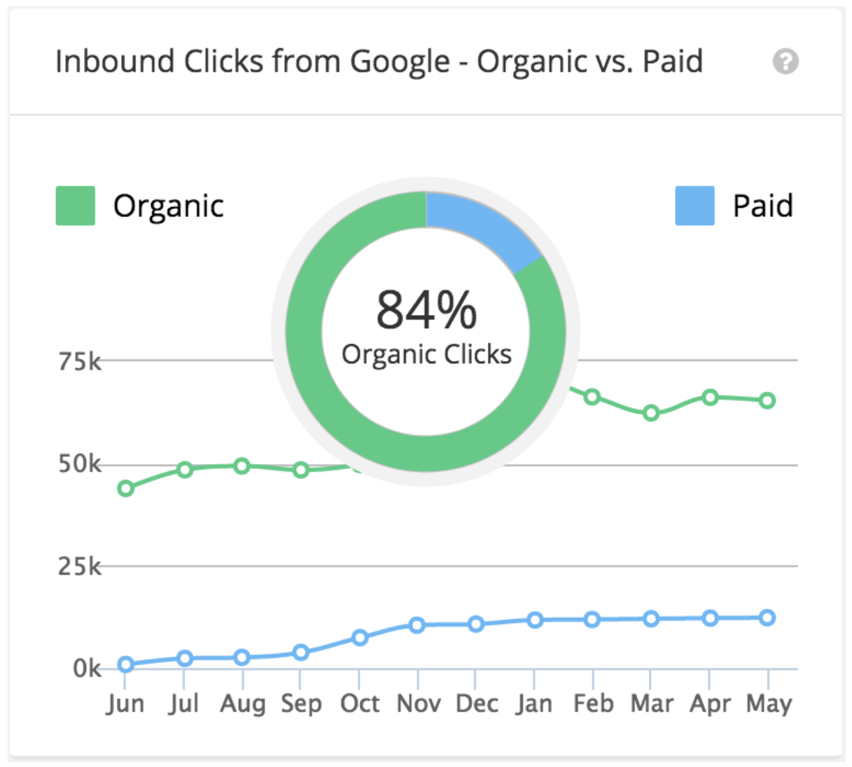 The Definitive Strategy For Driving Organic Traffic Without Ranking In Google's Top 10