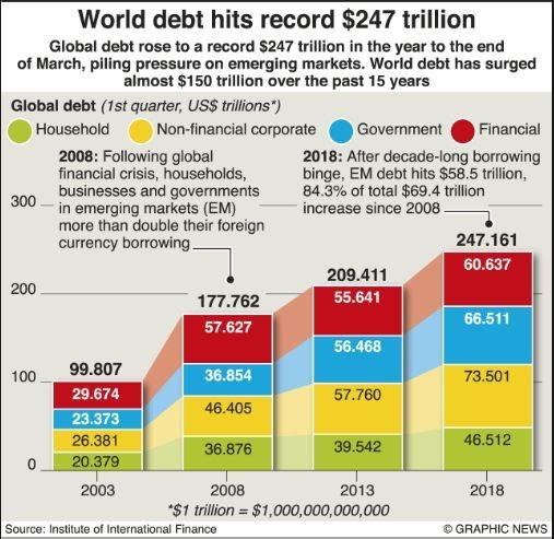 A dívida global atinge US$ 247 trilhões: uma bomba prestes à explodir?