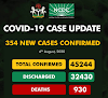 354 new cases of COVID-19 recorded in Nigeria