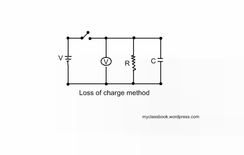 Loss of Charge Method for Measurement of Resistances