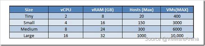 vCenter Profiles